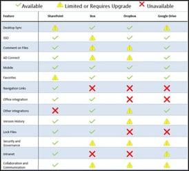 Cloud Storage Comparison for Nonprofits