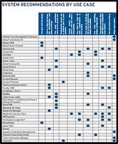 Idealware Donor Management Chart